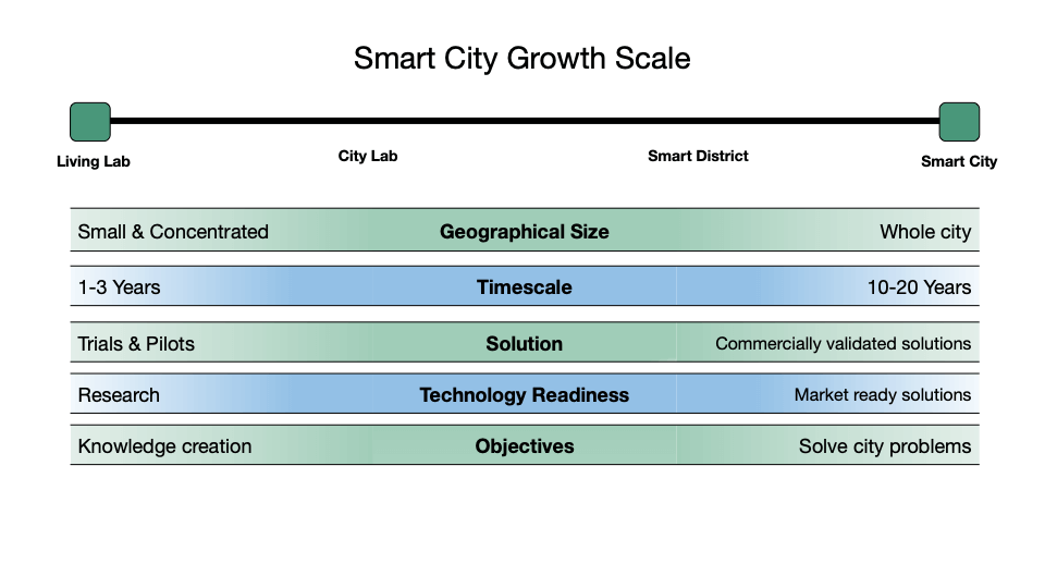 Innovation District vs Smart District smart city scale image