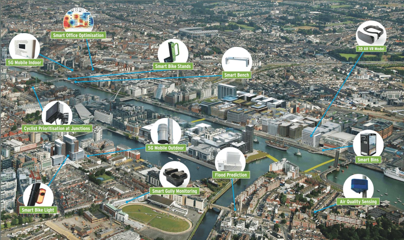 Innovation District vs Smart District smart docklands image